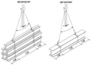Схемы строповки чертежи
