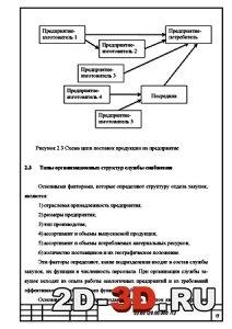 Схема поставки продукции