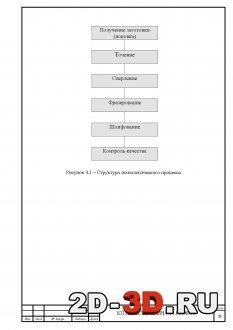 Структура технологического процесса