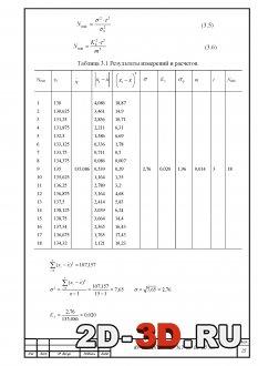Результаты измерений и расчетов