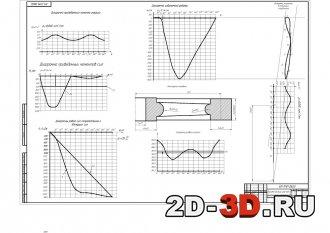 Диаграмма приведенного момента инерции