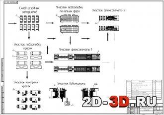 Технологическая схема производства упаковочных материалов