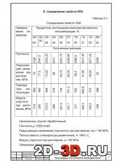 Определение свойств ПКМ