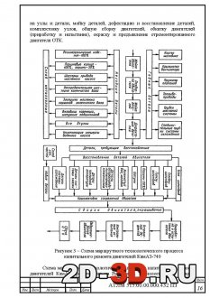Схема маршрутного технологического процесса ремонта двигателя