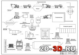 Технологическая схема производства керамических блоков
